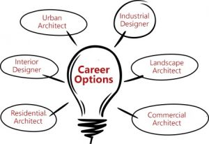 architect design courses in delhi