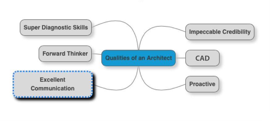 Qualities-of-an-Architect