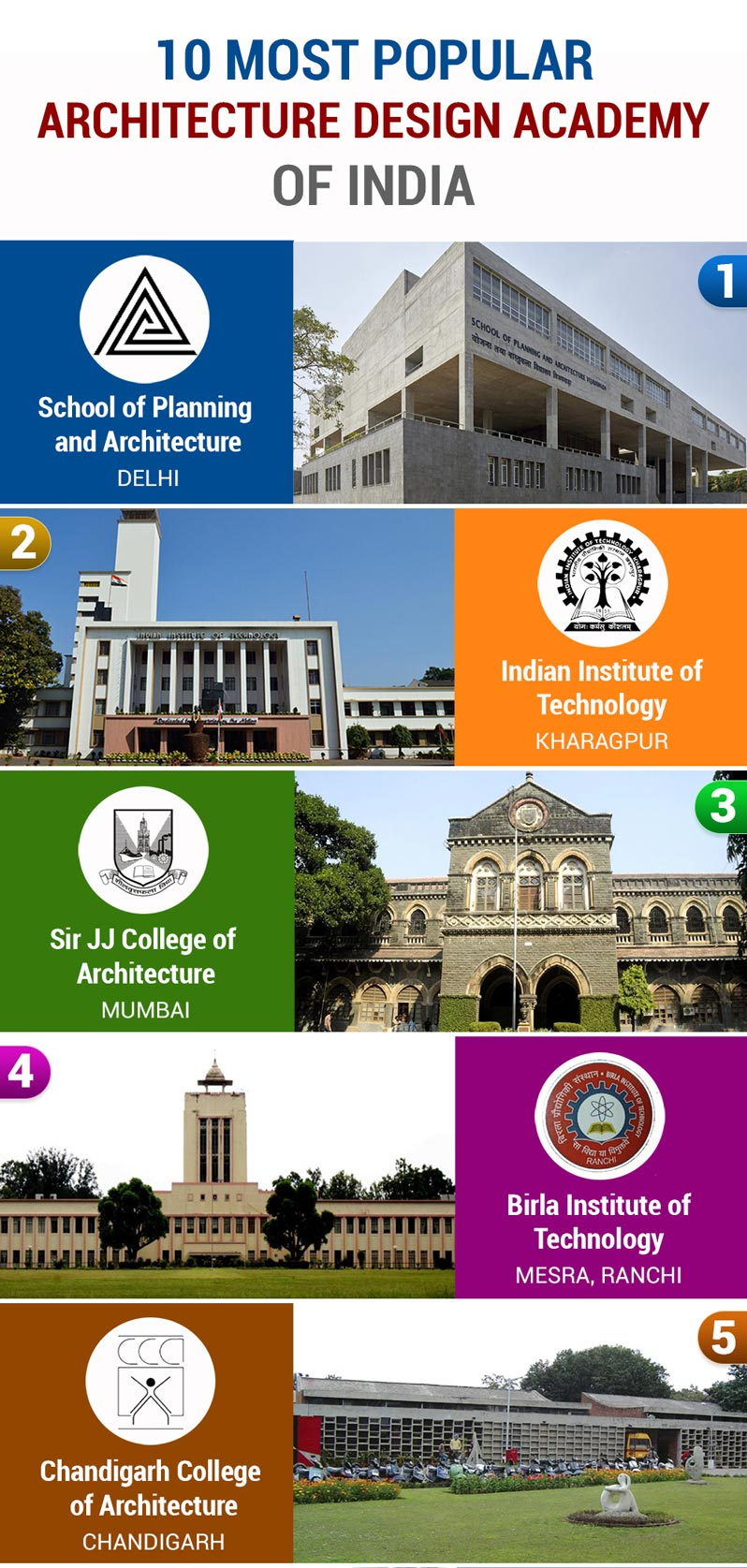 Popular Architecture Colleges