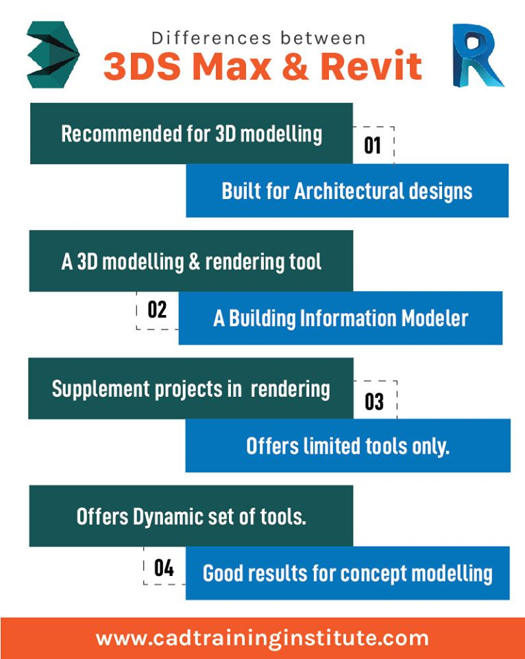 Difference Between 3Ds Max and Revit